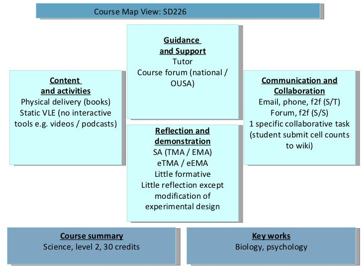 Guidance  and Support Tutor Course forum (national / OUSA) Reflection and demonstration SA (TMA / EMA) eTMA / eEMA Little ...