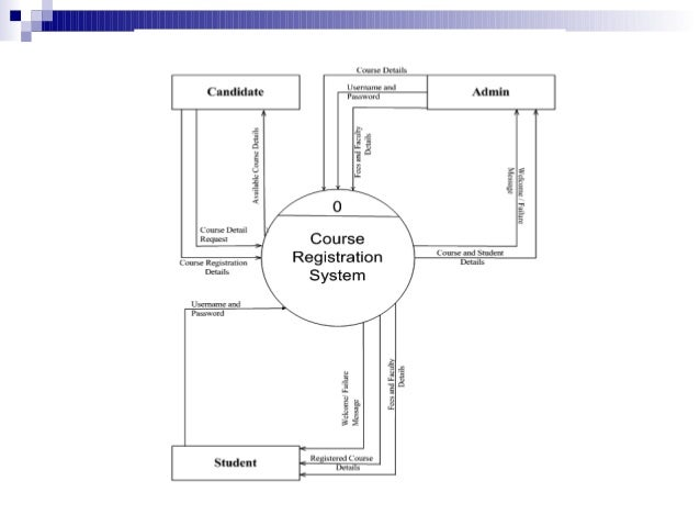 Course registration system dfd 1st level diagram ccuart Images