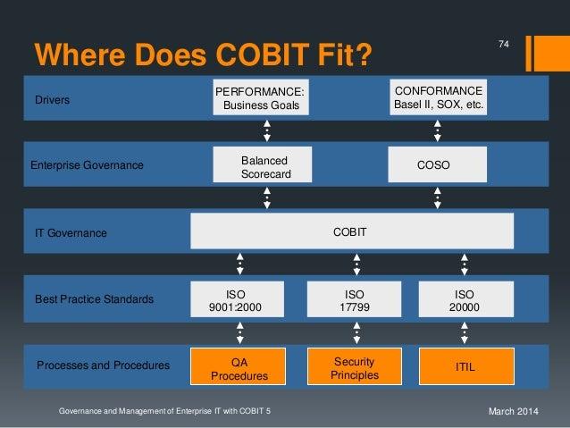 governance and management of enterprise it with cobit 5 framework