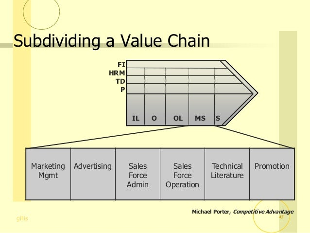 portes value chain for shoprite Learn more about porter's value chain at wwwmindtoolscom/porters-chain discover strategy expert michael porter's model to help you to identify and maximize.