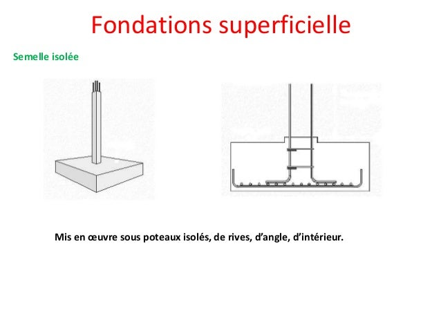 Cours fondations - Type de fondation pour maison ...