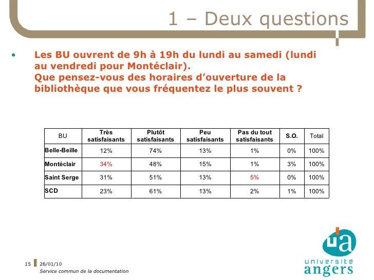 1 – Deux questions •        Les BU ouvrent de 9h à 19h du lundi au samedi (lundi          au vendredi pour Montéclair).   ...