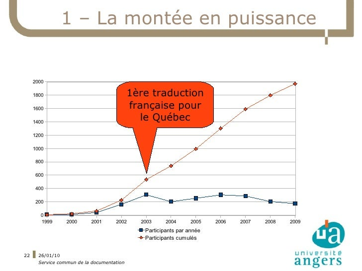 1 – La montée en puissance        2000       1800                                   1ère traduction      1600             ...
