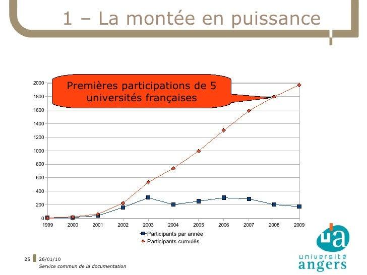 1 – La montée en puissance        2000                  Premières participations de 5      1800                     univer...