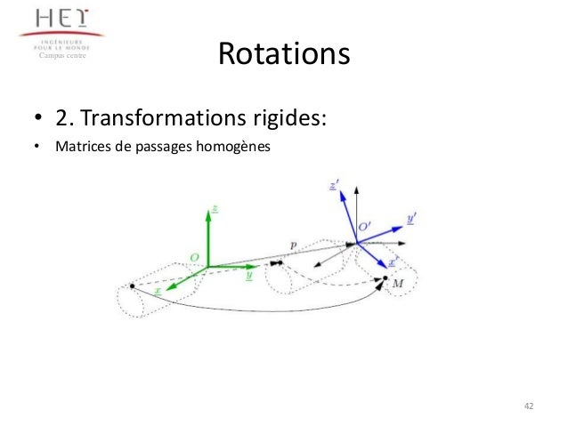 Campus centre  Rotations  • 2. Transformations rigides: • Matrices de passages homogènes  42