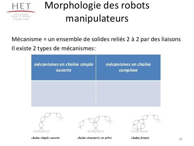 Campus centre  Morphologie des robots manipulateurs  Mécanisme = un ensemble de solides reliés 2 à 2 par des liaisons Il e...