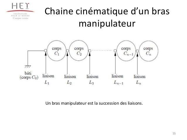 Campus centre  Chaine cinématique d'un bras manipulateur  Un bras manipulateur est la succession des liaisons.  55