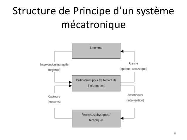 Structure de Principe d'un système mécatronique  6