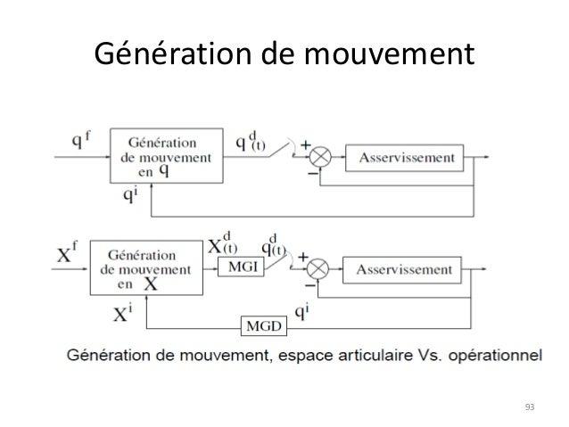 Génération de mouvement  93