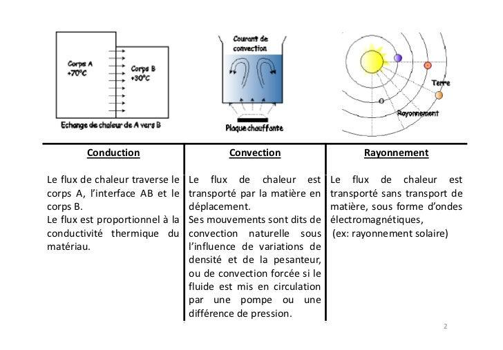 CONDUCTIVITE THERMIQUE DE CERTAINS MATERIAUX  Matériau             k (W/m.K)   Matériau               k (W/m.K)  Argent   ...