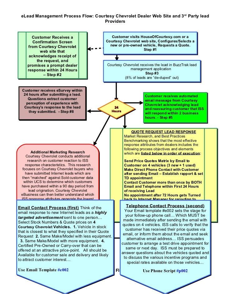 eLead Management Process Flow: Courtesy Chevrolet Dealer Web Site and 3rd Party lead                                     P...