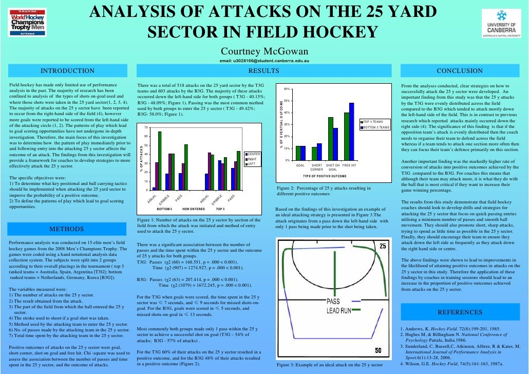 ANALYSIS OF ATTACKS ON THE 25 YARD                                                SECTOR IN FIELD HOCKEY                  ...