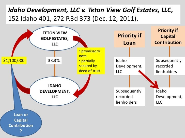Idaho Development, LLC v. Teton View Golf Estates, LLC,  152 Idaho 401, 272 P.3d 373 (Dec. 12, 2011).                     ...
