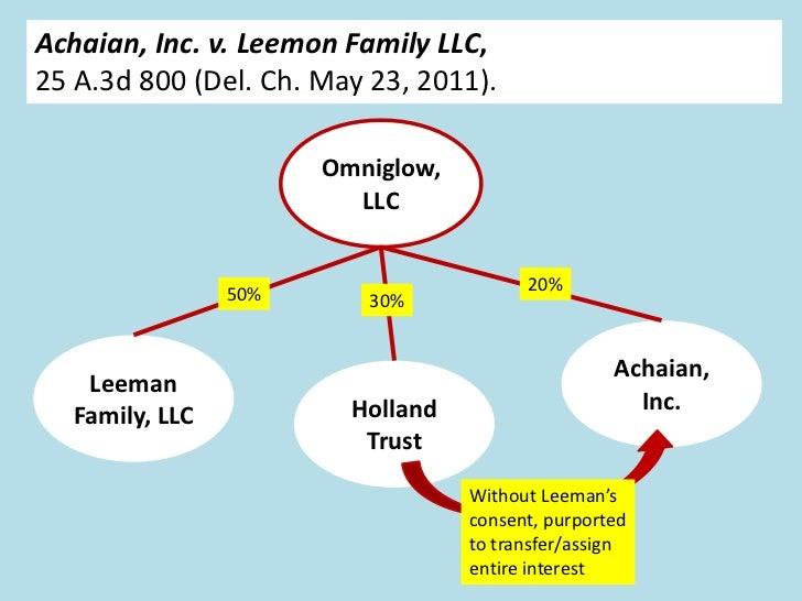 Achaian, Inc. v. Leemon Family LLC,25 A.3d 800 (Del. Ch. May 23, 2011).                       Omniglow,                   ...