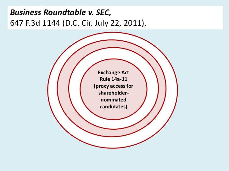 Business Roundtable v. SEC,647 F.3d 1144 (D.C. Cir. July 22, 2011).                          Exchange Act                 ...