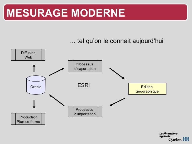 …  tel qu'on le connait aujourd'hui Oracle Processus  d'exportation Édition  géographique Production Plan de ferme Process...