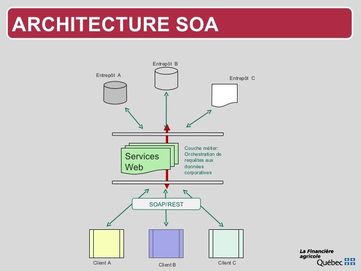 ARCHITECTURE SOA Entrepôt  A Entrepôt  B Entrepôt  C Client A Client B Client C X Couche métier: Orchestration de requêtes...