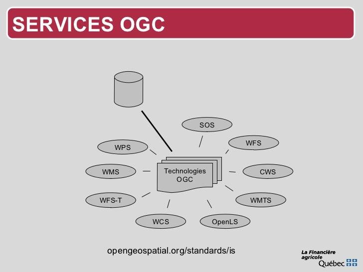 WCS OpenLS WFS-T WFS WMS CWS WMTS Technologies OGC opengeospatial.org/standards/is SOS WPS SERVICES OGC
