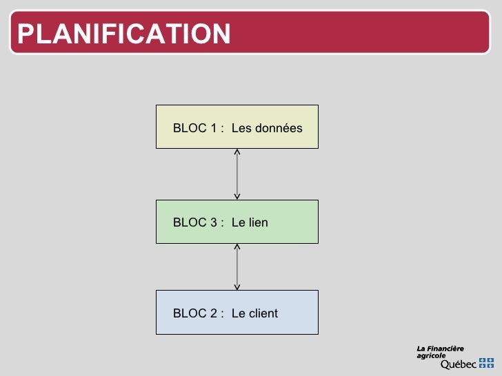 BLOC 1 :  Les données BLOC 3 :  Le lien BLOC 2 :  Le client PLANIFICATION