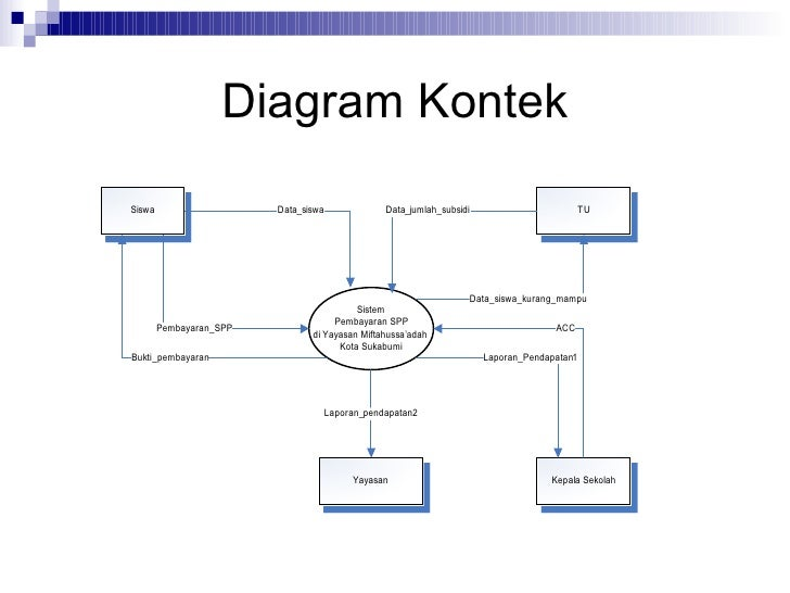 Cover judul2 prosedur kerja flowmap manual 12 diagram kontek ccuart Images