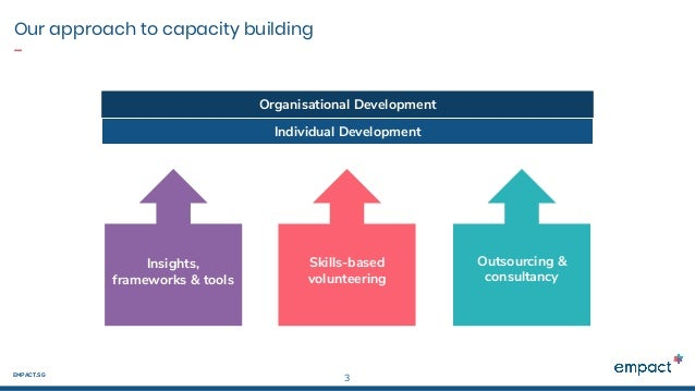 Covid-19 Webinar for Corporates: Rethinking Corporate Volunteering to support our Social Sector Slide 3