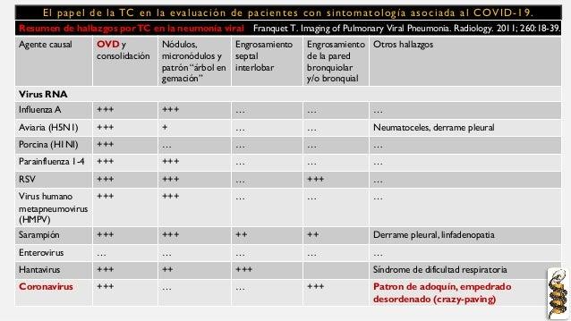 El papel de la TC en la evaluación de pacientes con sintomatología asociada al COVID-19. Resumen de hallazgos porTC en la ...