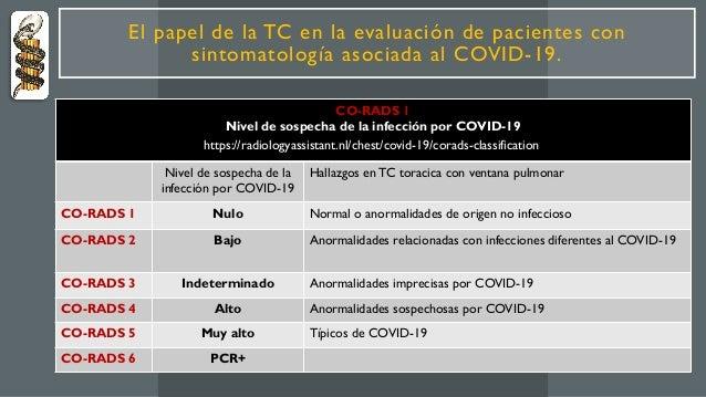 CO-RADS 1 Nivel de sospecha de la infección por COVID-19 Nivel de sospecha de la infección por COVID-19 Hallazgos en TC to...