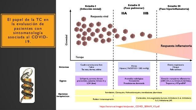 El papel de la TC en la evaluación de pacientes con sintomatología asociada al COVID- 19. https://seram.es/images/site/pos...