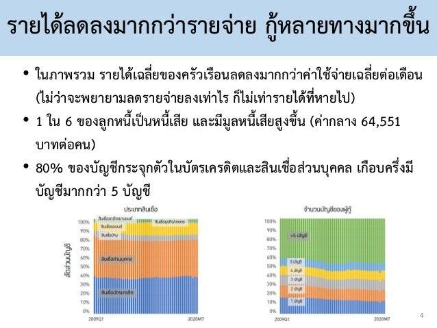 รายได้ลดลงมากกว่ารายจ่าย กู้หลายทางมากขึ้น • ในภาพรวม รายได้เฉลี่ยของครัวเรือนลดลงมากกว่าค่าใช้จ่ายเฉลี่ยต่อเดือน (ไม่ว่าจ...