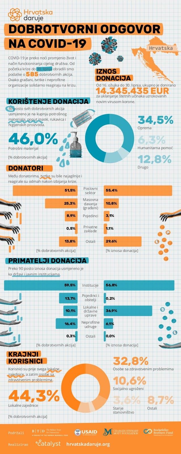 Među donatorima, tvrtke su bile najagilnije i reagirale su odmah nakon izbijanja krize. DONATORI PRIMATELJI DONACIJA Poslo...