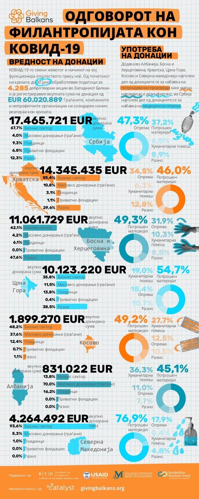 Поддржано од Имплементирано од ОДГОВОРОТ НА ФИЛАНТРОПИЈАТА КОН КОВИД-19 47,3%Опрема 49,3%Потрошен материјал 31,9% Опрема 1...