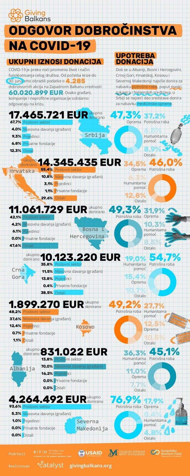 47,3%Oprema 37,2% Potrošna roba 6,5% Humanitarna pomoć 8,9% Ostalo ODGOVOR DOBROČINSTVA NA COVID-19 49,3%Potrošna roba 31,...