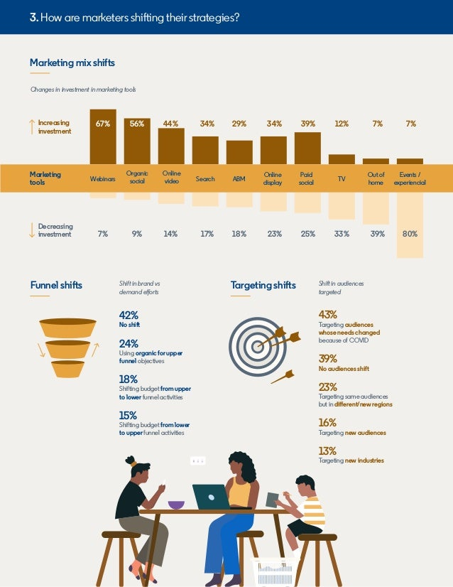 Marketing mix shifts Funnel shifts Targeting shifts Increasing investment Marketing tools Decreasing investment 67% 7% 56%...