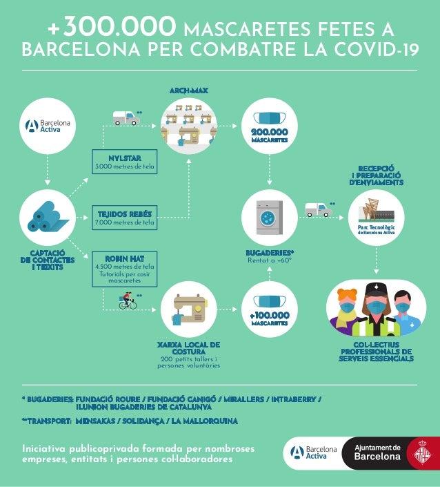 +300.000 MASCARETES FETES A BARCELONA PER COMBATRE LA COVID-19 Parc Tecnològic de Barcelona Activa CAPTACIÓ DE CONTACTES I...