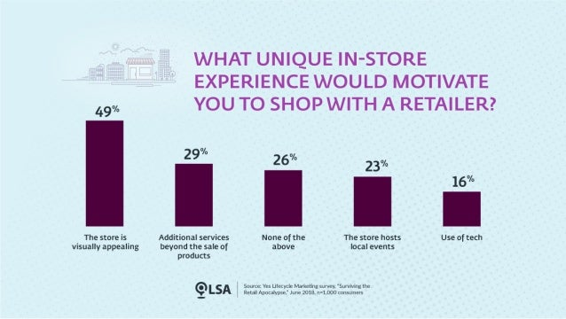 What Unique Experiences Motivate Consumers to Shop In-store?