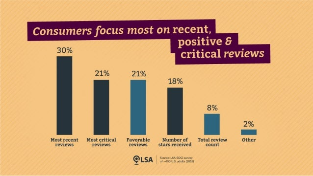 Recency Counts: Unpacking the 'Consumer Review Journey'
