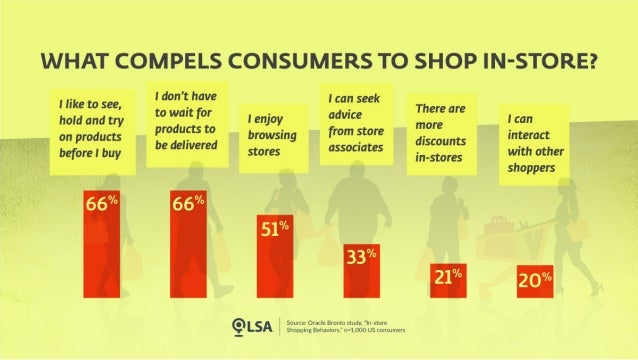 Study: Local Shopping's Built-in Advantages