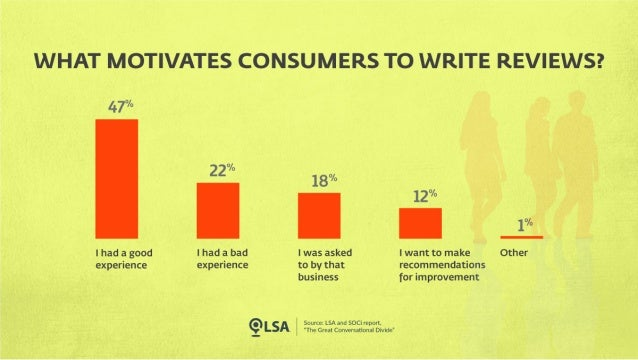 Study: Positive Experiences Motivate Consumers to Write Reviews