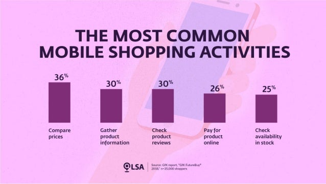Mobile Shopping: The Shift Is Accelerating