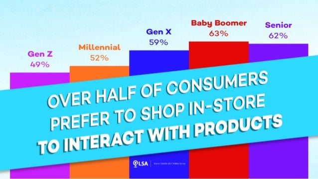 Study: Over Half of Consumers Prefer to Shop In-store to Interact with Products