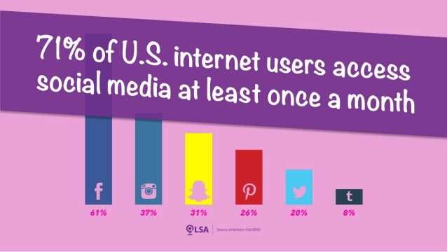 Study: 71% of U.S. Internet Users Access Social Media at Least Once a Month