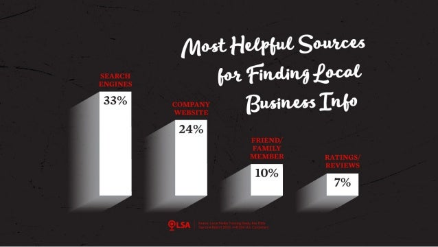 Study: 79% Say Digital Channels 'Most Helpful' for Finding Local Business Information