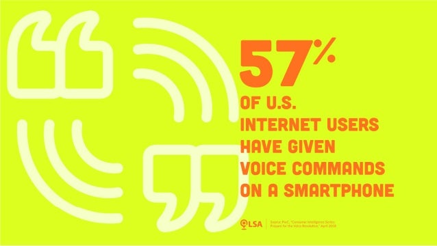Study: 57% of US Internet Users have Given Voice Commands on a Smartphone