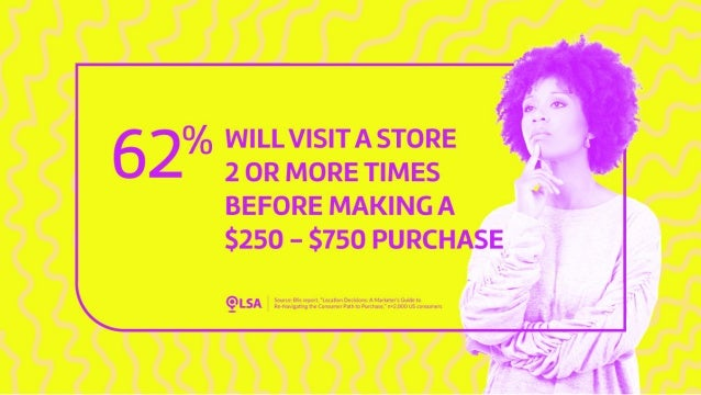 Study: 62% Will Visit a Store 2 or More Times Before Making a $250 - $750 Purchase
