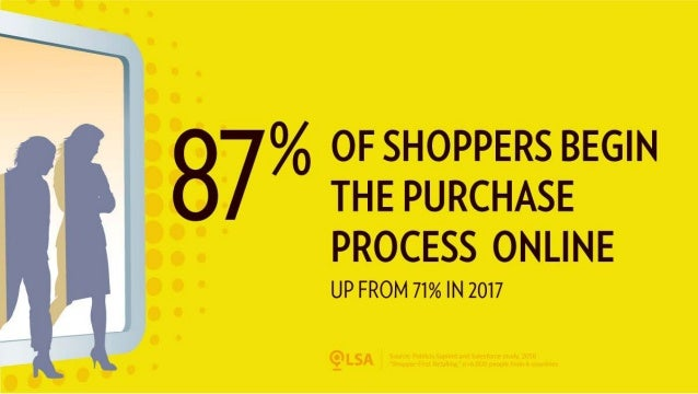 Study: 87% of Shoppers Begin the Purchase Process Online — Up from 71% in 2017