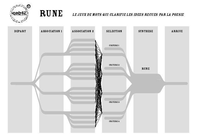 rune LE JEUX DE MOTS QUI CLARIFIE LES IDEES RECUES PAR LA POESIE  DEPART association 1 association 2 selection synthese AR...