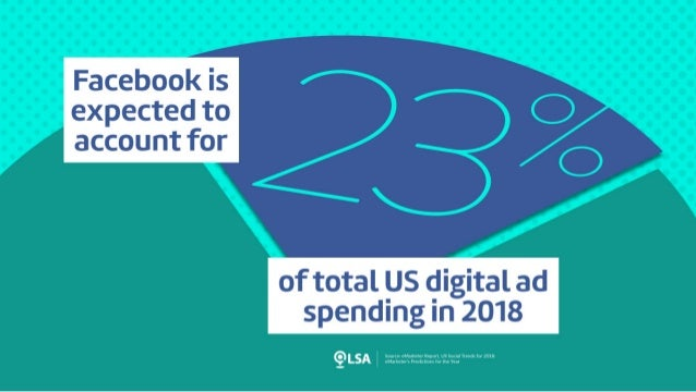 Study: Facebook Expected to Account for 23% of Digital Ad Spend in 2018