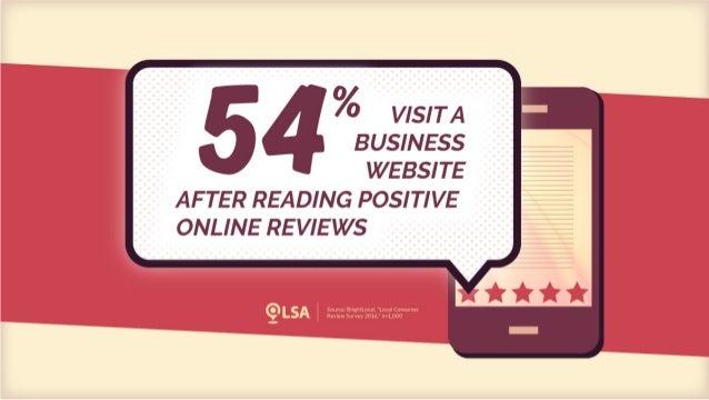 Data: 54% Visit Website After Reading Positive Online Reviews