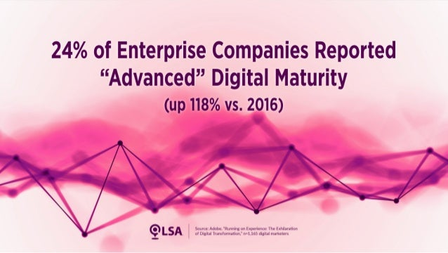 Study: 24% of Enterprises Report 'Advanced' Digital Maturity (Up 118%)