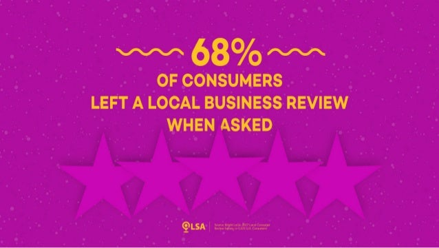 Study: 68% Left a Review for a Local Business When Asked